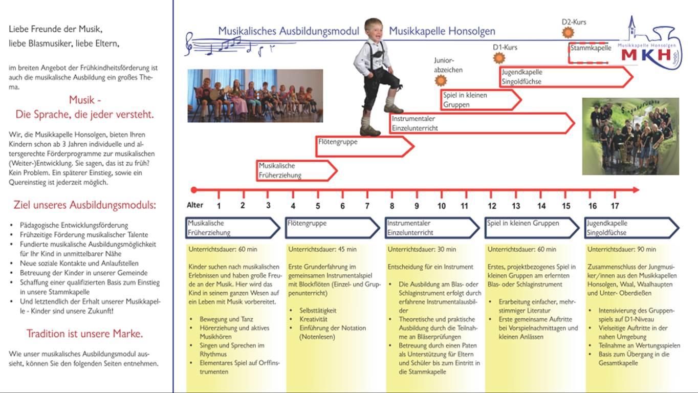 NACHWUCHSFÖRDERUNG; Ausbildungskonzept der MKH